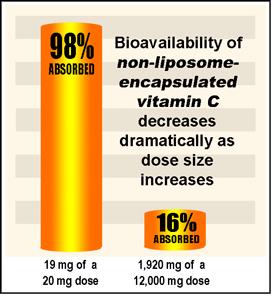 bio-availability-chart